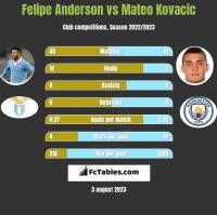 Felipe Anderson vs Mateo Kovacic h2h player stats