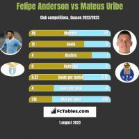 Felipe Anderson vs Mateus Uribe h2h player stats