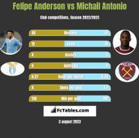 Felipe Anderson vs Michail Antonio h2h player stats