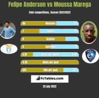 Felipe Anderson vs Moussa Marega h2h player stats