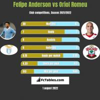 Felipe Anderson vs Oriol Romeu h2h player stats