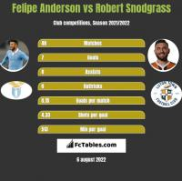 Felipe Anderson vs Robert Snodgrass h2h player stats