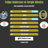 Felipe Anderson vs Sergio Oliveira h2h player stats