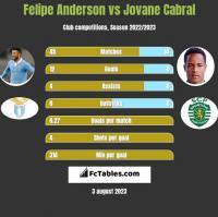 Felipe Anderson vs Jovane Cabral h2h player stats