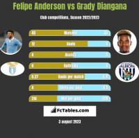 Felipe Anderson vs Grady Diangana h2h player stats