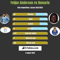 Felipe Anderson vs Romario h2h player stats
