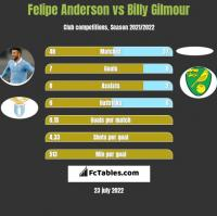 Felipe Anderson vs Billy Gilmour h2h player stats