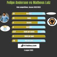 Felipe Anderson vs Matheus Luiz h2h player stats