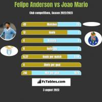 Felipe Anderson vs Joao Mario h2h player stats