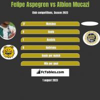 Felipe Aspegren vs Albion Mucazi h2h player stats