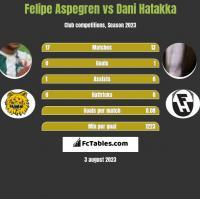 Felipe Aspegren vs Dani Hatakka h2h player stats