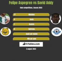Felipe Aspegren vs David Addy h2h player stats
