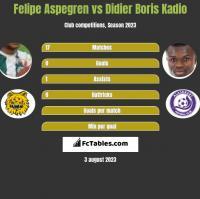 Felipe Aspegren vs Didier Boris Kadio h2h player stats