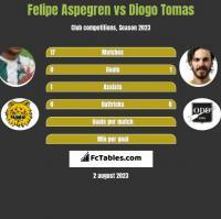 Felipe Aspegren vs Diogo Tomas h2h player stats