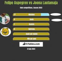 Felipe Aspegren vs Joona Lautamaja h2h player stats