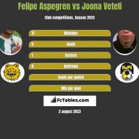 Felipe Aspegren vs Joona Veteli h2h player stats