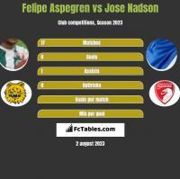 Felipe Aspegren vs Jose Nadson h2h player stats