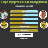 Felipe Aspegren vs Lauri Ala-Myllymaeki h2h player stats