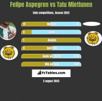 Felipe Aspegren vs Tatu Miettunen h2h player stats