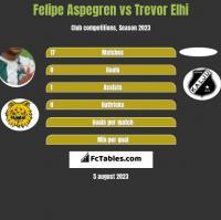 Felipe Aspegren vs Trevor Elhi h2h player stats