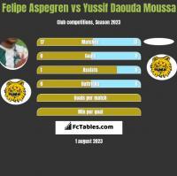 Felipe Aspegren vs Yussif Daouda Moussa h2h player stats