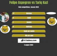 Felipe Aspegren vs Tariq Kazi h2h player stats