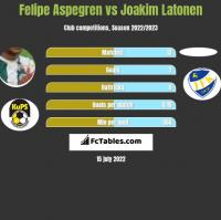 Felipe Aspegren vs Joakim Latonen h2h player stats
