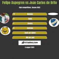 Felipe Aspegren vs Jean Carlos de Brito h2h player stats