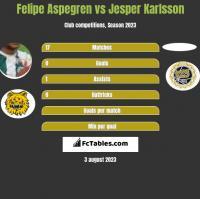 Felipe Aspegren vs Jesper Karlsson h2h player stats