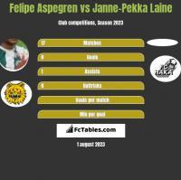 Felipe Aspegren vs Janne-Pekka Laine h2h player stats