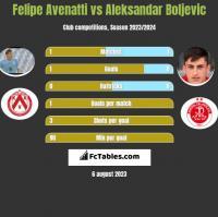 Felipe Avenatti vs Aleksandar Boljevic h2h player stats