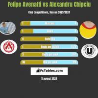 Felipe Avenatti vs Alexandru Chipciu h2h player stats