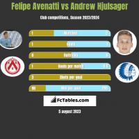 Felipe Avenatti vs Andrew Hjulsager h2h player stats