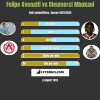 Felipe Avenatti vs Dieumerci Mbokani h2h player stats