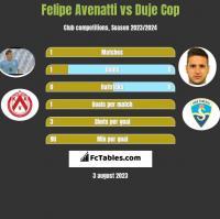 Felipe Avenatti vs Duje Cop h2h player stats