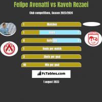 Felipe Avenatti vs Kaveh Rezaei h2h player stats