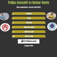 Felipe Avenatti vs Kemar Roofe h2h player stats