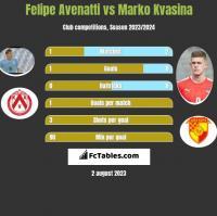 Felipe Avenatti vs Marko Kvasina h2h player stats
