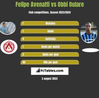 Felipe Avenatti vs Obbi Oulare h2h player stats