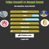 Felipe Avenatti vs Renaud Emond h2h player stats