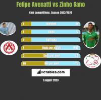 Felipe Avenatti vs Zinho Gano h2h player stats
