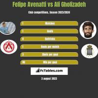 Felipe Avenatti vs Ali Gholizadeh h2h player stats