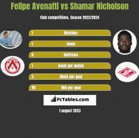 Felipe Avenatti vs Shamar Nicholson h2h player stats