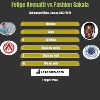 Felipe Avenatti vs Fashion Sakala h2h player stats
