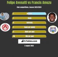 Felipe Avenatti vs Francis Amuzu h2h player stats