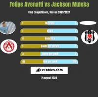 Felipe Avenatti vs Jackson Muleka h2h player stats
