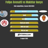 Felipe Avenatti vs Makhtar Gueye h2h player stats
