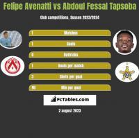 Felipe Avenatti vs Abdoul Fessal Tapsoba h2h player stats