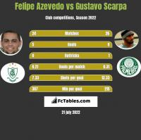 Felipe Azevedo vs Gustavo Scarpa h2h player stats