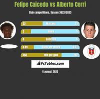 Felipe Caicedo vs Alberto Cerri h2h player stats